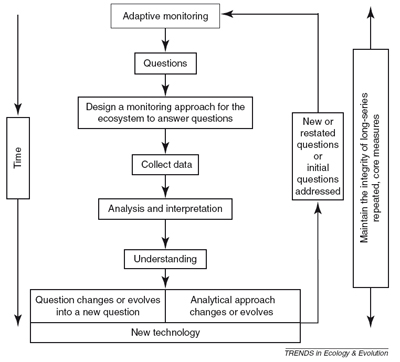 Adaptive monitoring provides a framework for incorporating new questions into a monitoring approach for long-term research while maintaining the integrity of the core measures (Lindenmayer et al. 2011)
